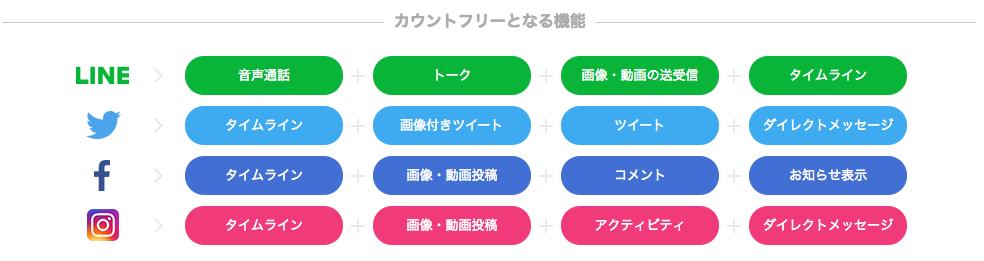 LINEモバイルのカウントフリー対象サービス