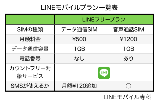 LINEフリープランの料金表