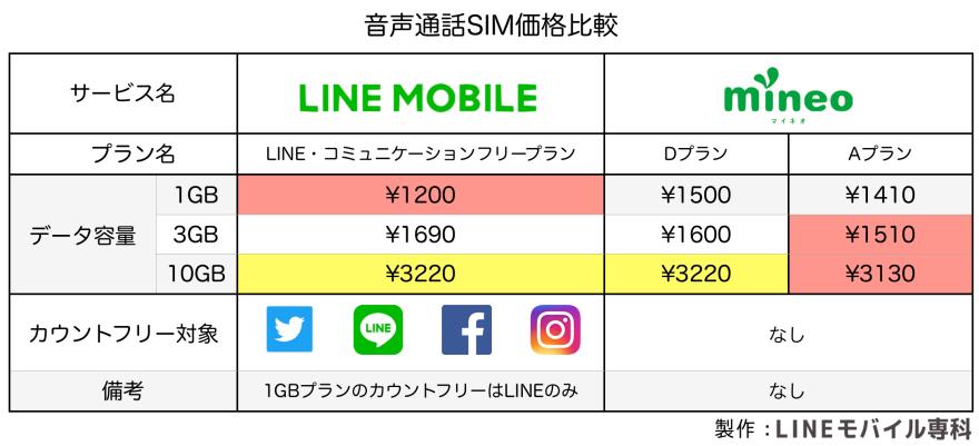 mineo音声通話SIM比較
