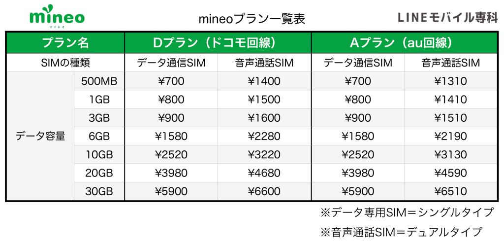 mineo料金表