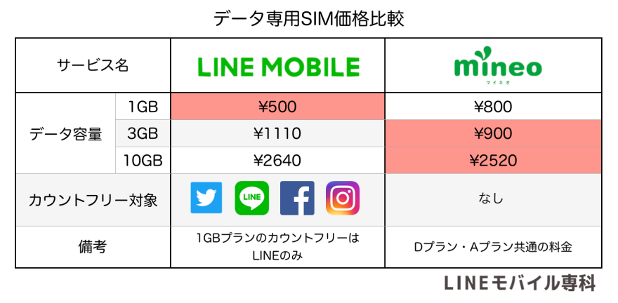 mineoデータ専用SIM比較