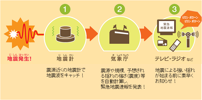 緊急地震速報の説明図