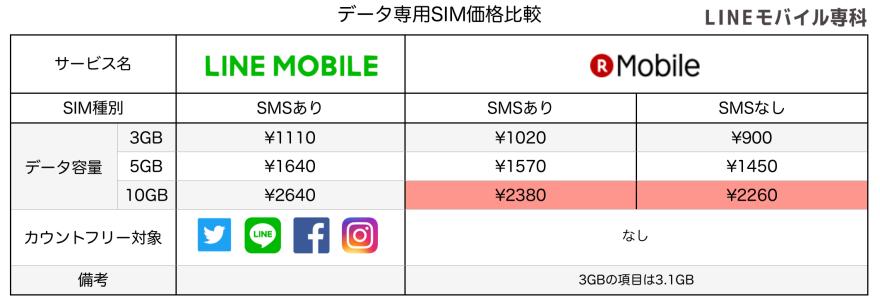 楽天モバイルデータSIM比較