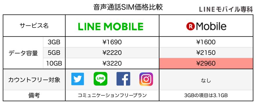 楽天モバイル音声SIM比較