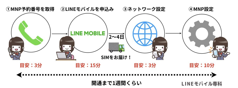 LINEモバイルMNP方法図解