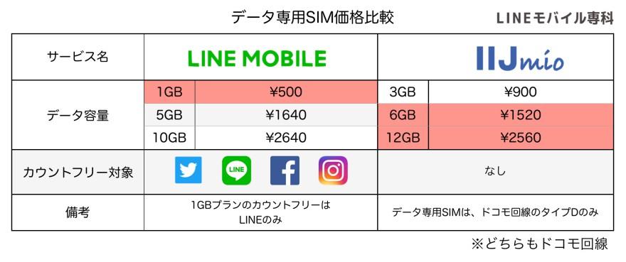データプランIIJmioとLINEモバイル比較
