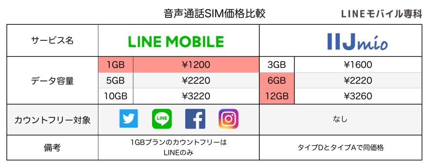 音声通話IIJmioとLINEモバイル比較