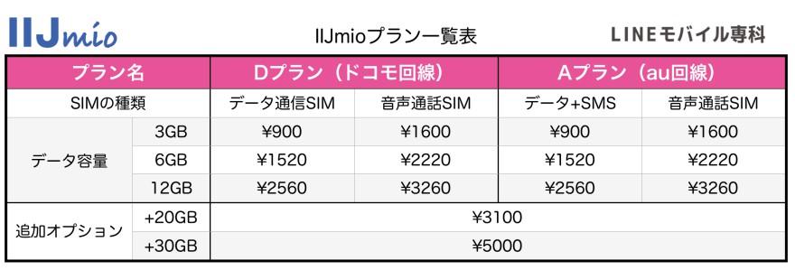 IIJmioプラン表