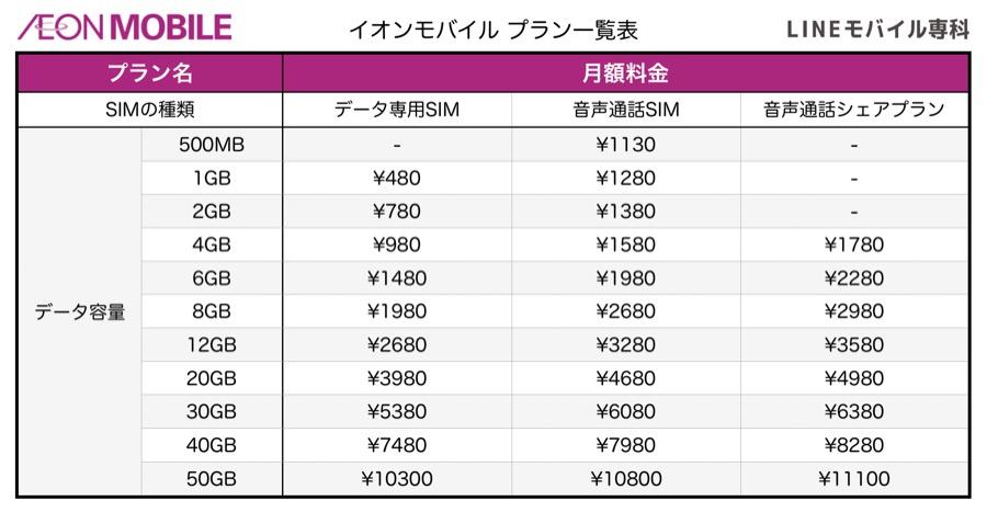 イオンモバイルの料金一覧表