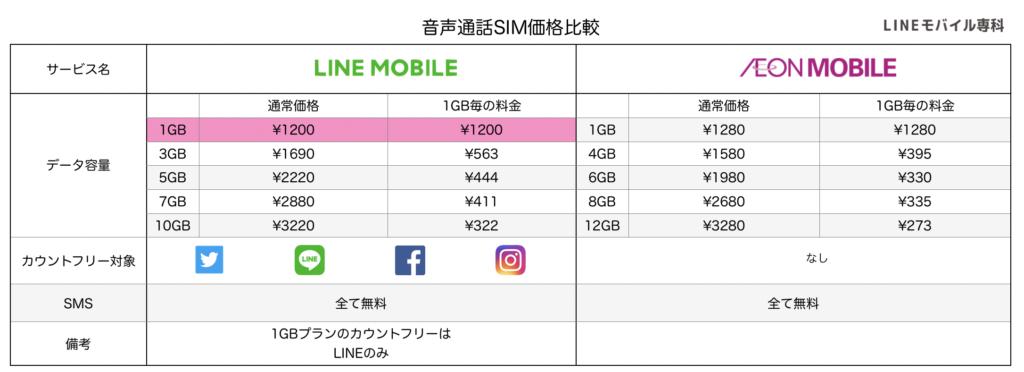 LINEモバイルとイオンモバイルの音声通話SIM料金比較