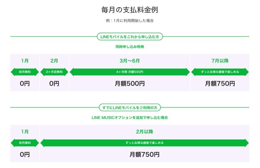 LINE MUSICオプションの毎月の支払料金例