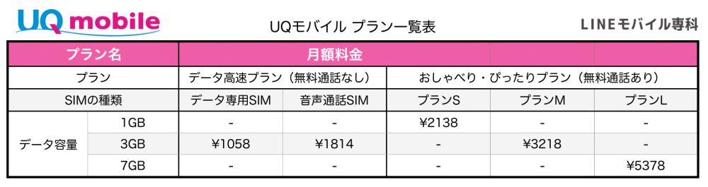 UQモバイル料金表