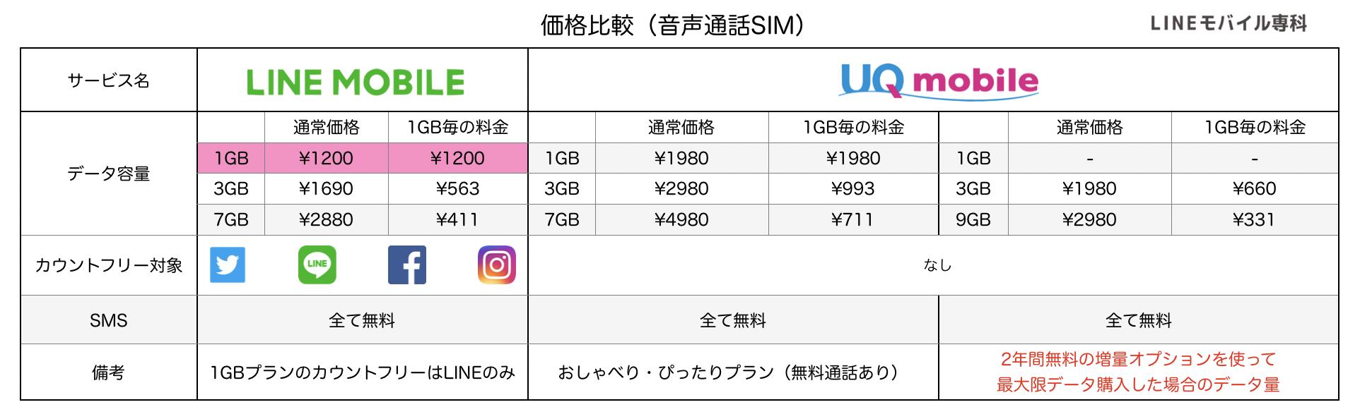 LINEモバイルとUQモバイルの価格比較