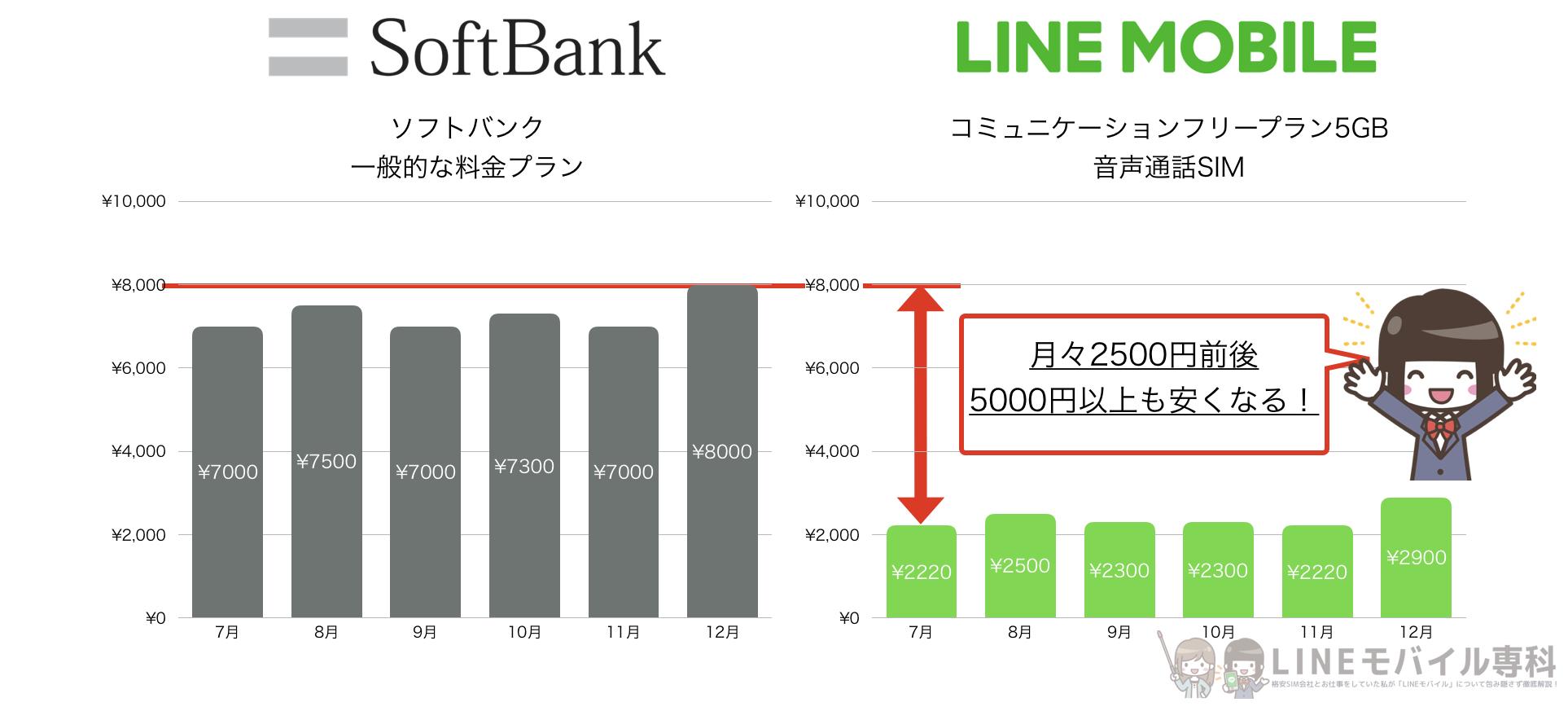 ソフトバンクからLINEモバイルへ乗り換えたときの料金シミュレーション