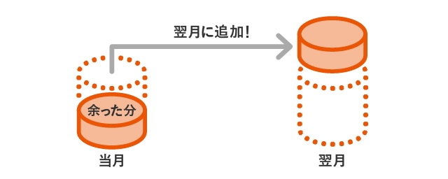 データ繰越の図