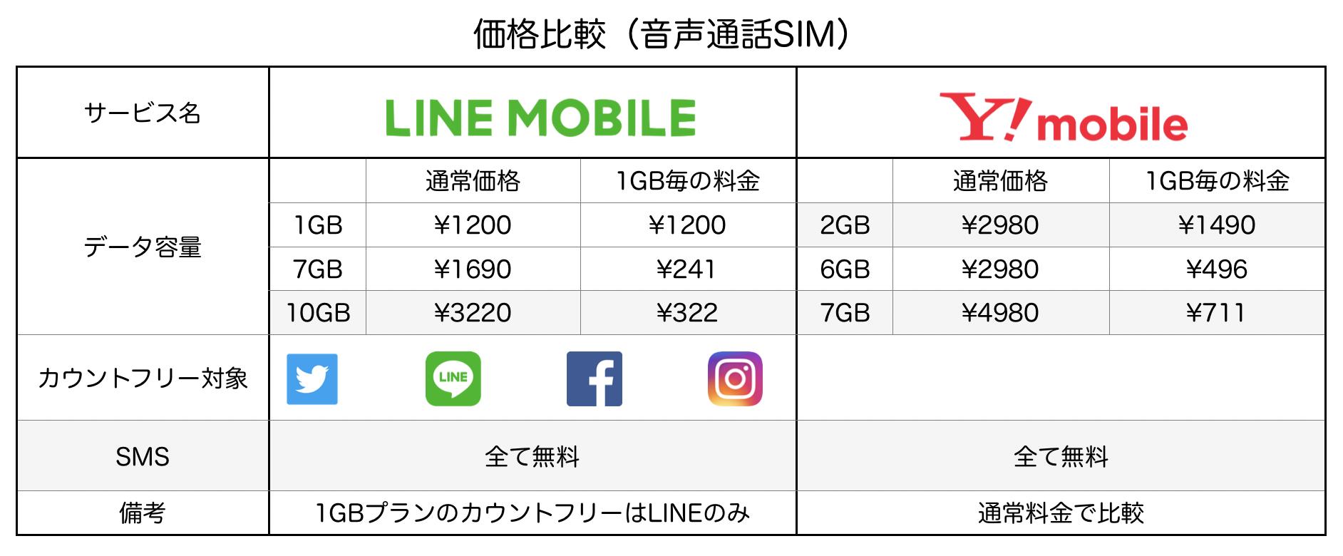 LINEモバイル&ワイモバイル価格比較表