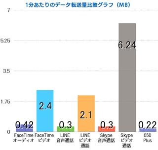 通話アプリのデータ消費量