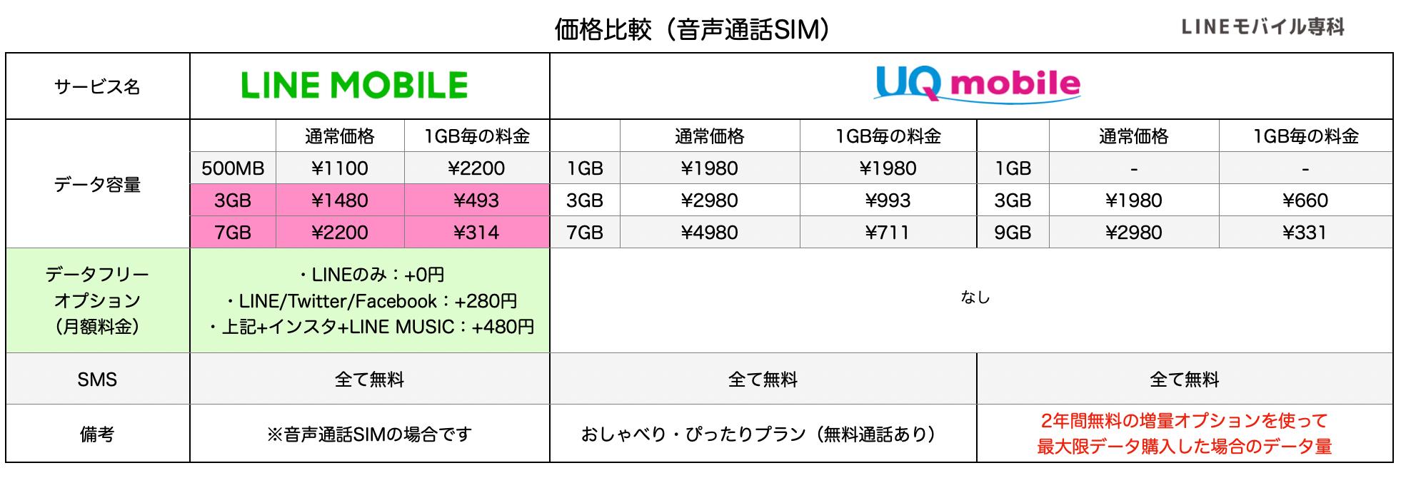 LINEモバイルとUQモバイルのプラン比較