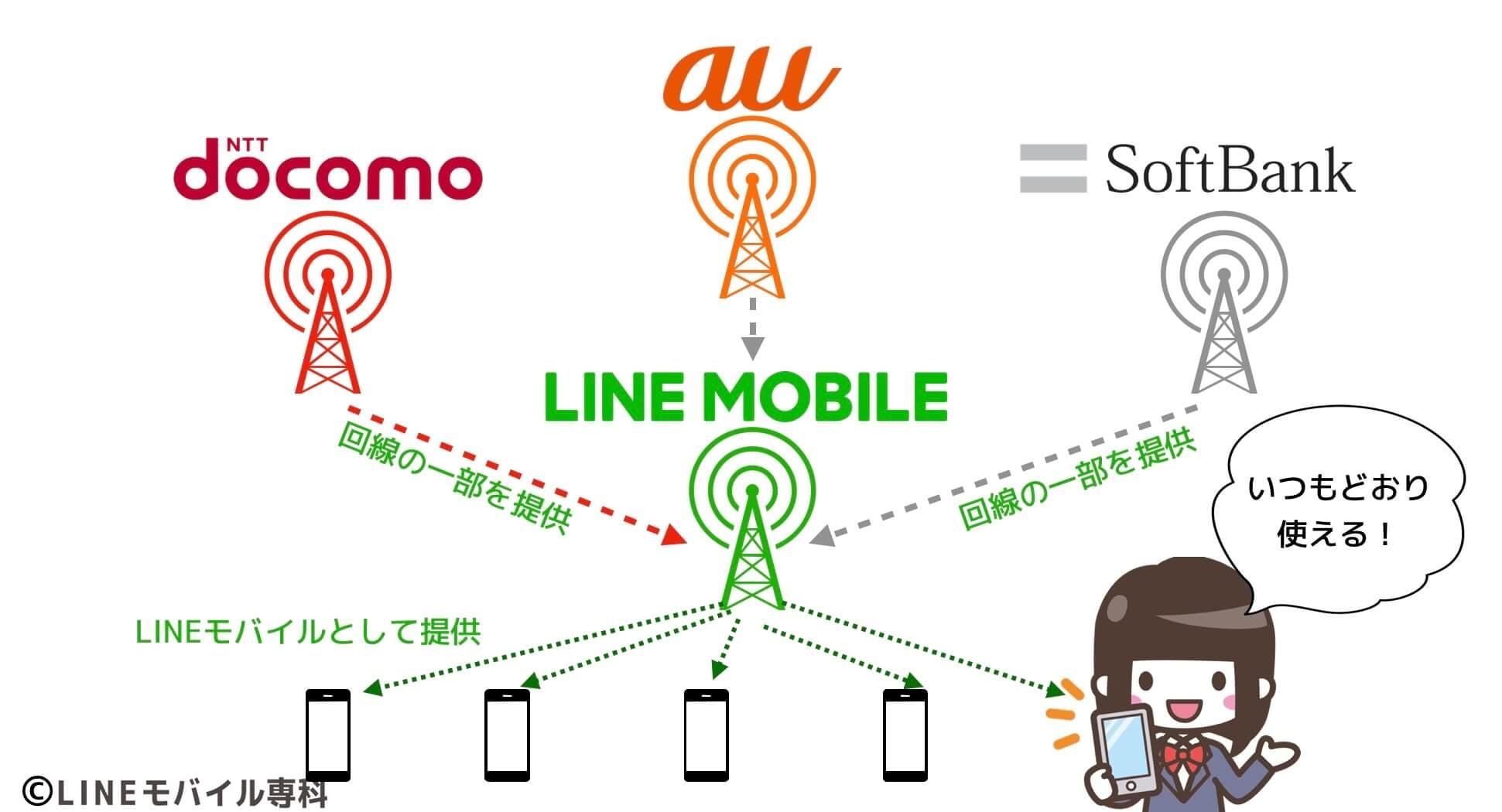 LINEモバイルの回線の仕組み
